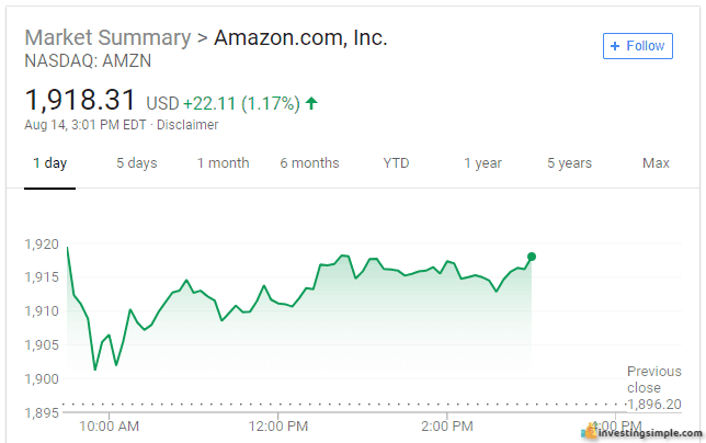 Another option for investing your first 100 dollars is to invest in some stocks like Amazon, which is possible thanks to fractional shares from M1 Finance!