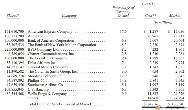 A list of Warren Buffett's current stock holdings.