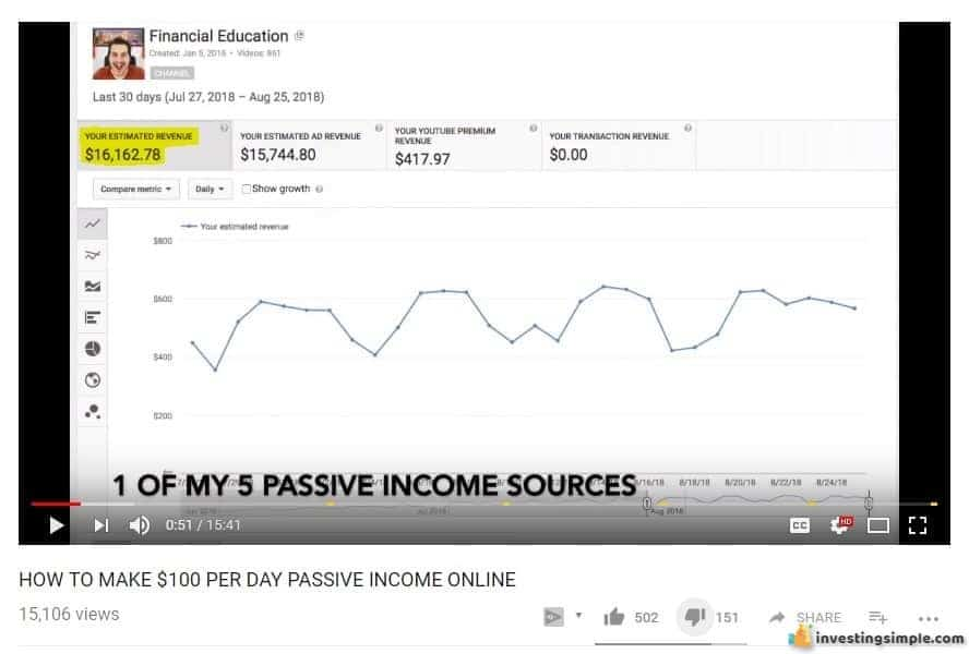 Financial Education Ad Revenue.PNG