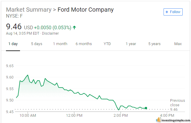 You can invest in shares of stock like Ford through M1 Finance.