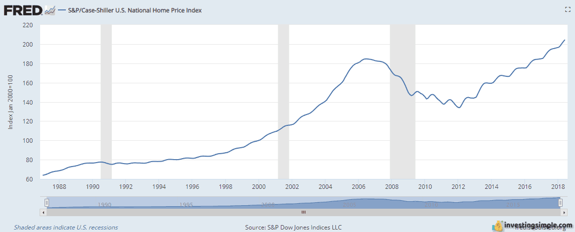 Housing Prices.PNG