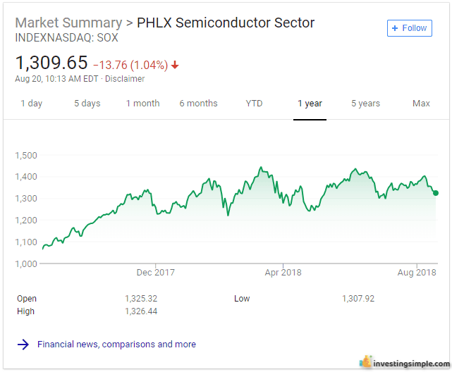 As a beginner stock market investor, you can invest in industry or sector specific ETFs like this semiconductor sector one!