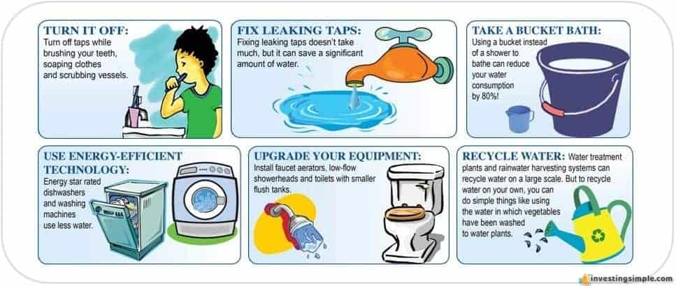 Saving water equals saving money! Here are some easy ways to cut down on your water usage.