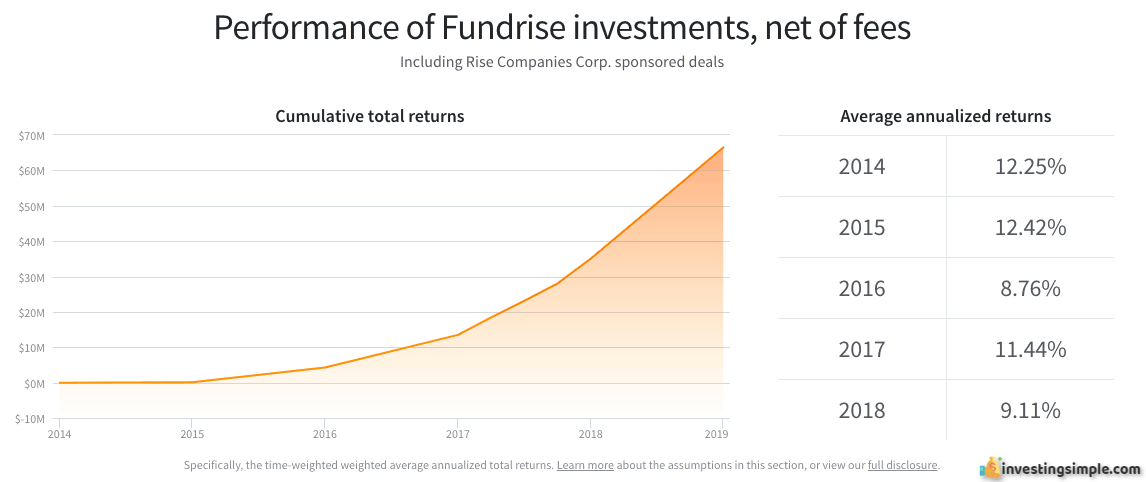 Fundrise historical returns for investors from 2013 to 2018