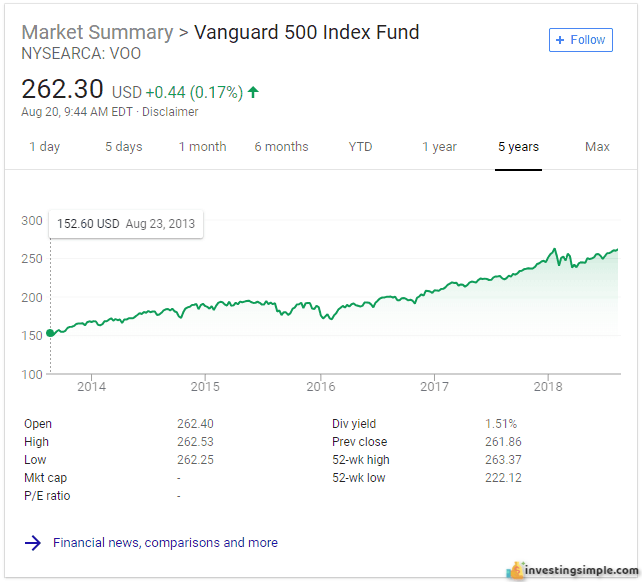 The Vanguard S&P 500 index fund is a great investment for a stock market beginner.