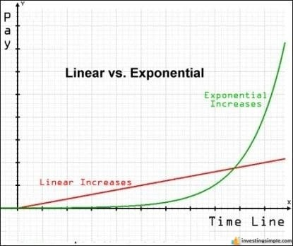 linear-vs-exponential-growth.jpeg