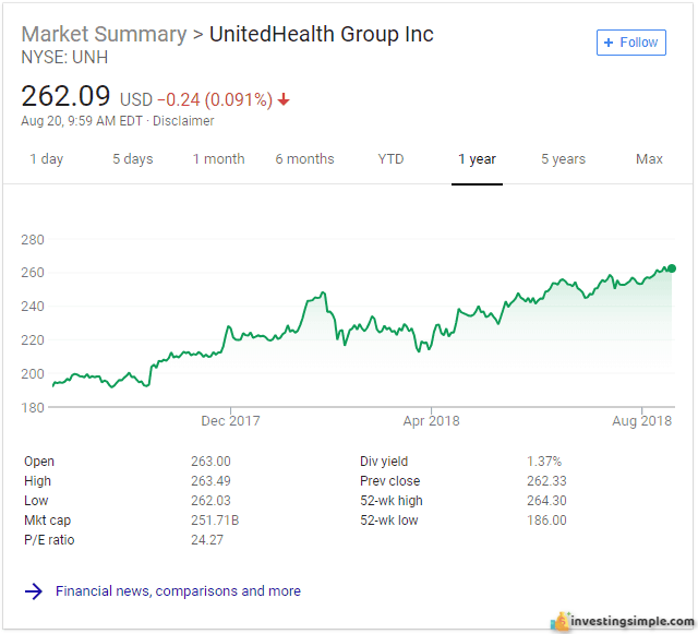 A stock like UnitedHealth is a low beta stock, making it a good pick for a stock market beginner.