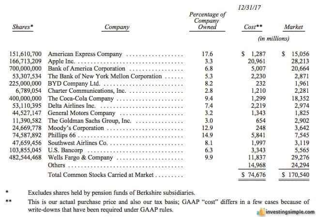 A list of the stocks owned by Warren Buffets holding company Berkshire Hathaway