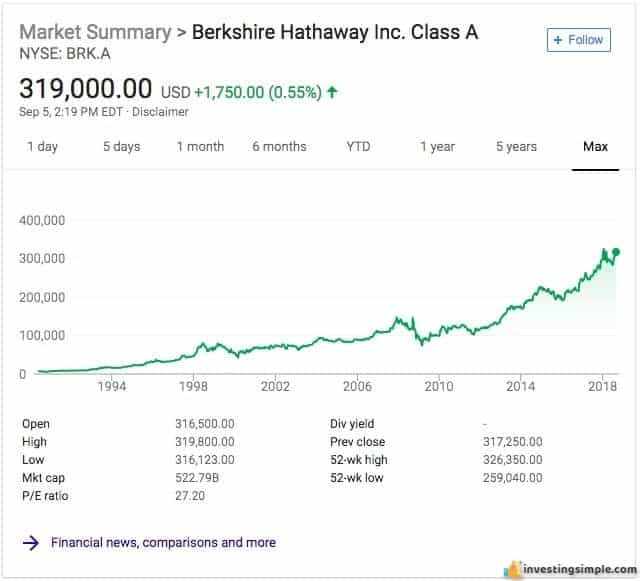 One easy way to invest like Warren Buffett is to buy shares of his company Berkshire Hathaway