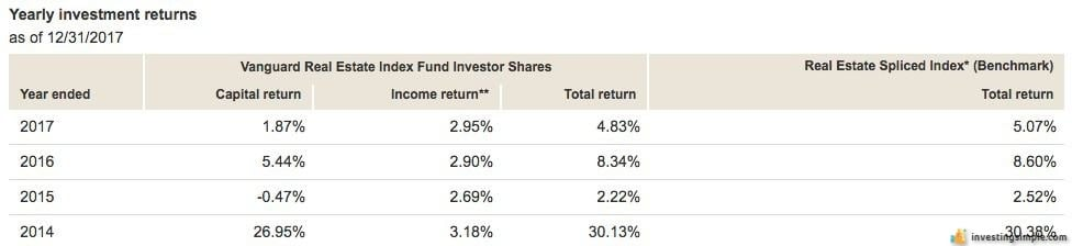 Historical returns of a traditional Vanguard REIT investment.