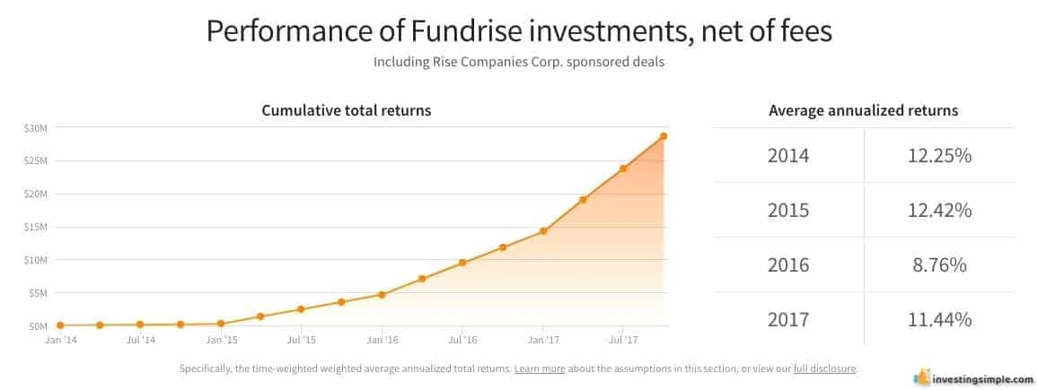 When comparing Fundrise to other investments out there, it is important to consider the historical returns of each investment.