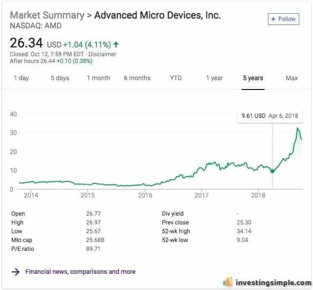Advanced Micro Devices is a stock that taught me valuable lessons as a stock market beginner.