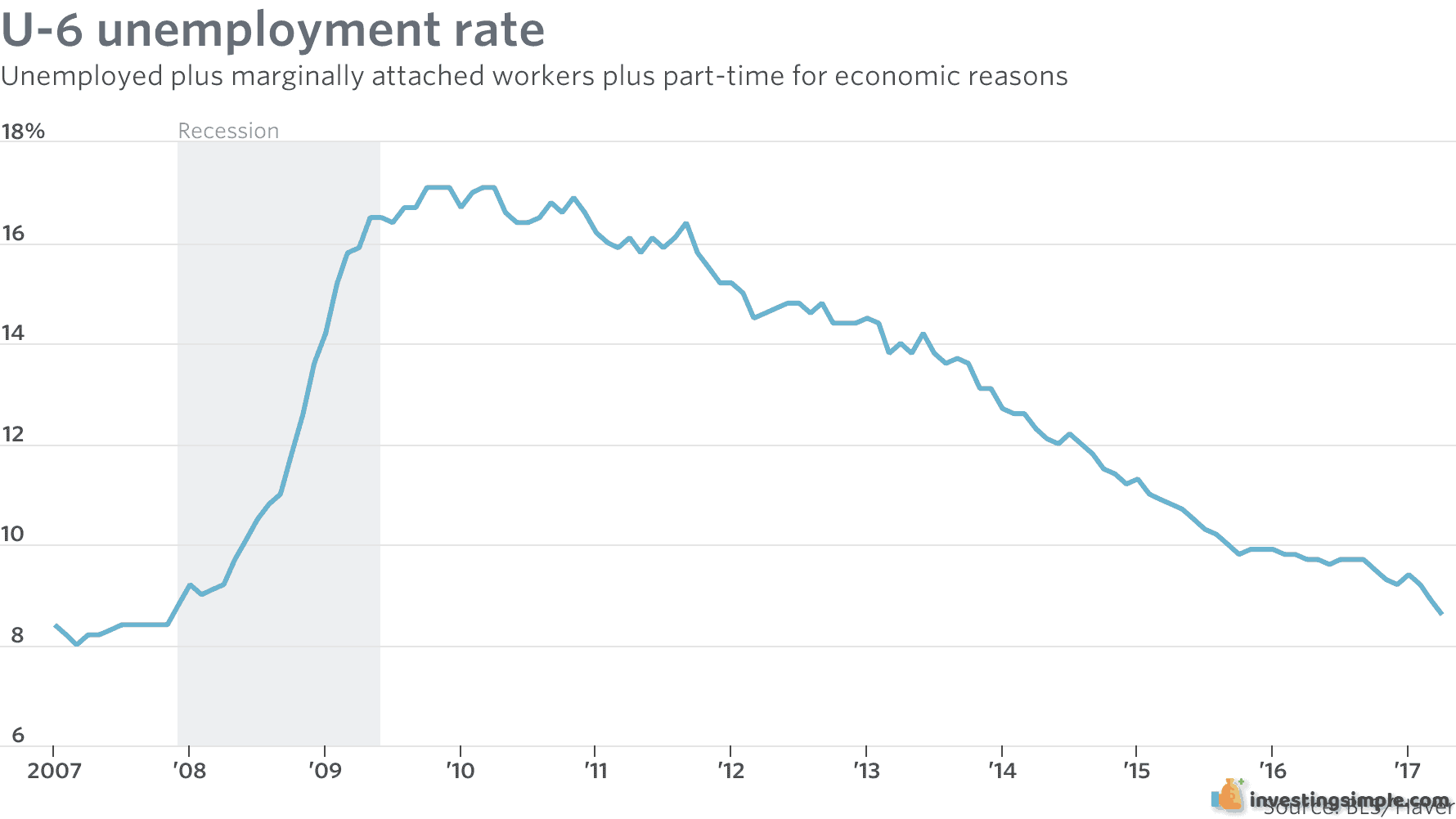 The unemployment rate will also have an impact on the performance of the overall stock market.