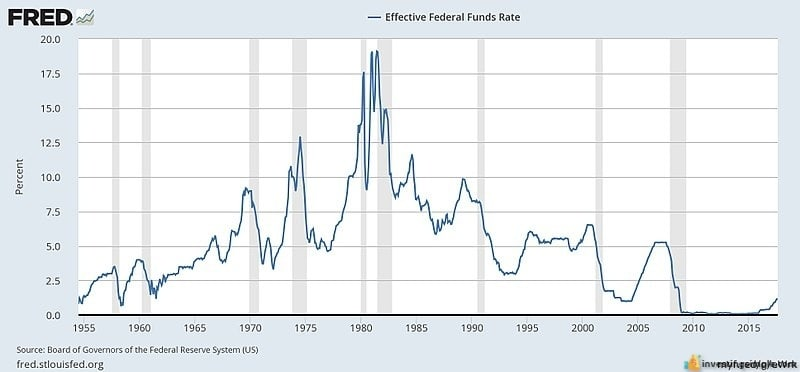 Interest rates have a huge impact on the stock market, beginners must pay attention to them.