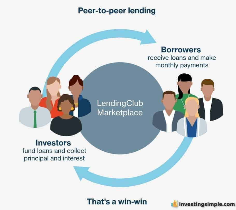 lending club review investing simple.PNG