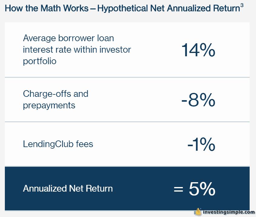 lendingclub investingsimple return