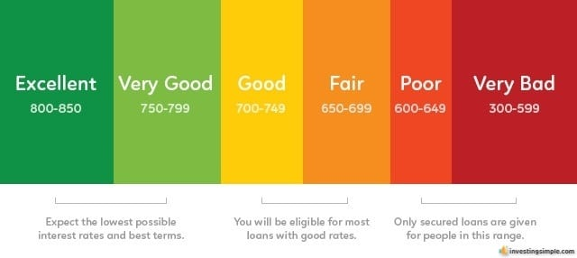 What is a good credit score to aim for.