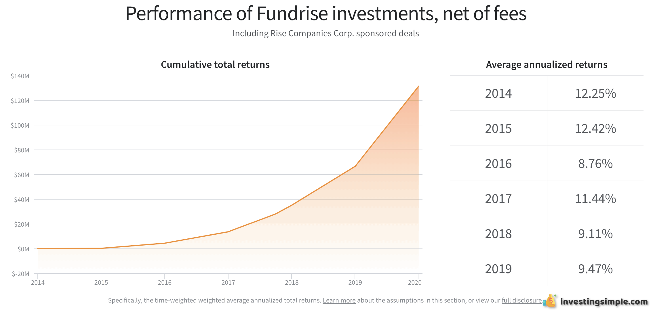 Fundrise historical returns updated to show 2019