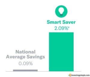 Betterment Smart Saver yield versus the national average savings yield.