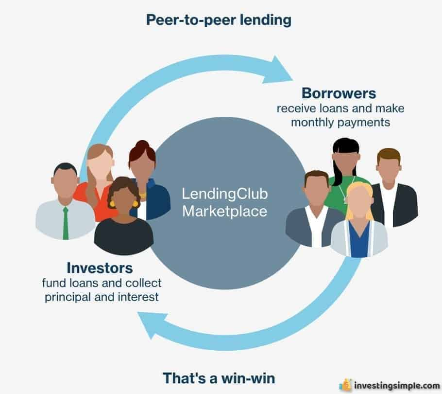 LendingClub is a cutting edge peer to peer lending platform.