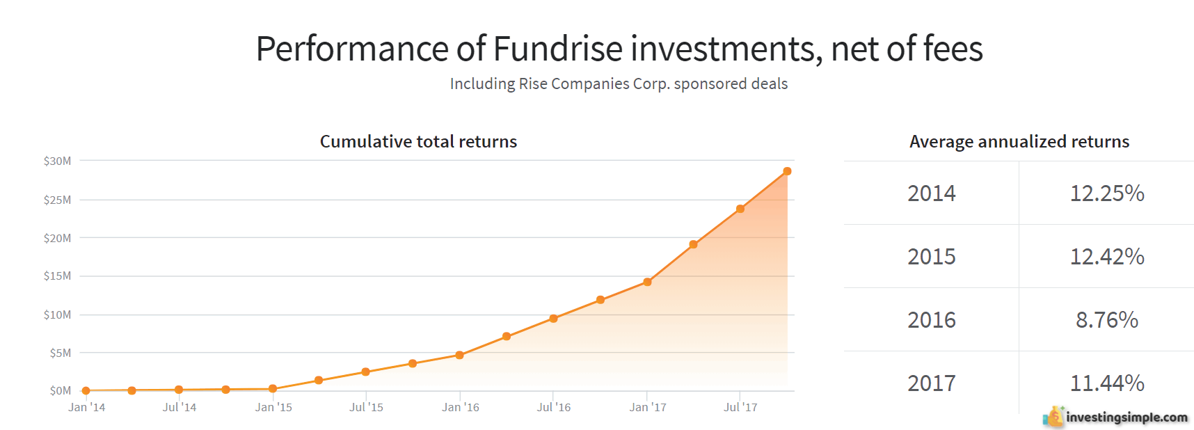 Historical performance of the Fundrise investing platform.