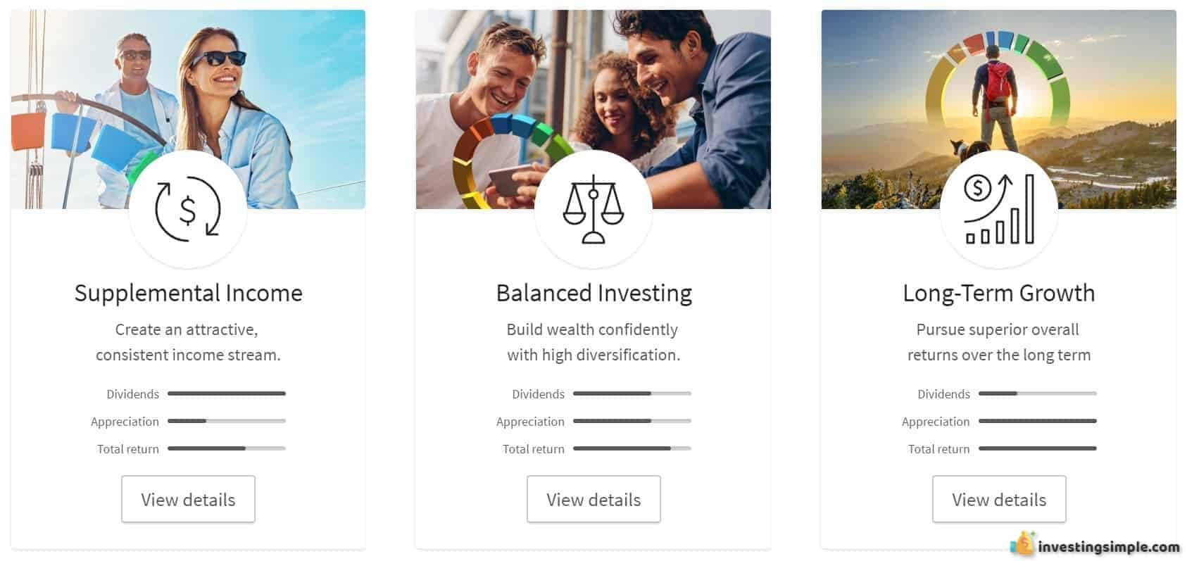 The three investment plans offered through Fundrise.