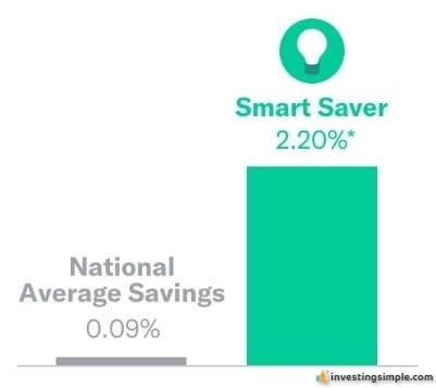 Betterment Smart Saver offers a unique solution to growing your cash savings.