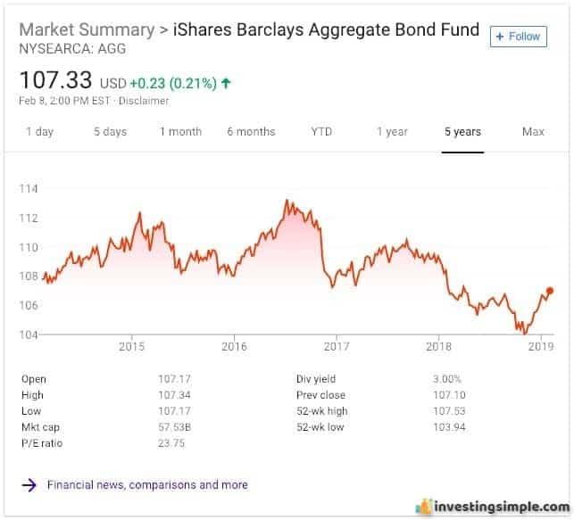 iShares Barclays Index Fund.