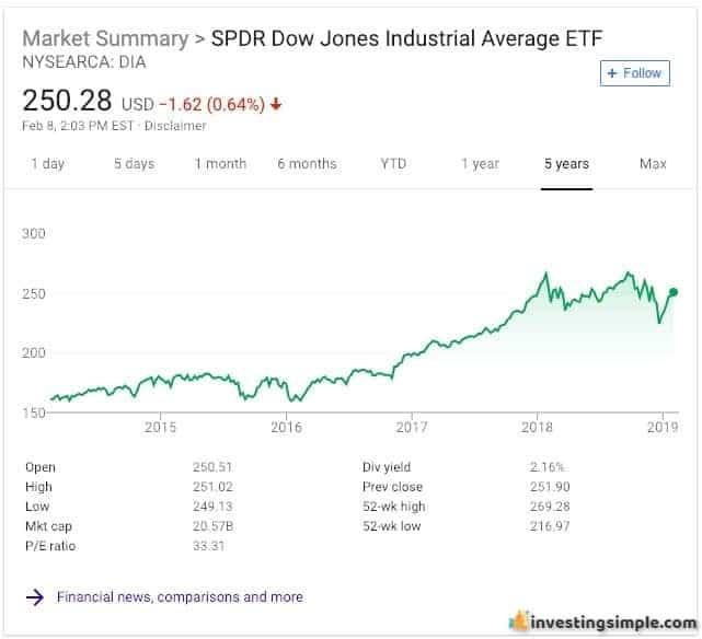 SPDR Dow Jones Industrial Average Index Fund.