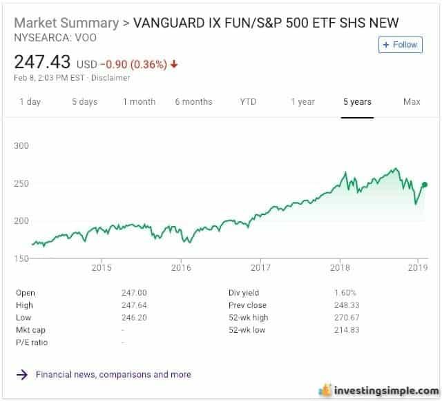Vanguard S&P 500 Index Fund.