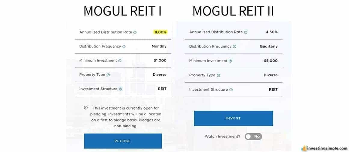 Anticipated returns from the Realty Mogul REIT I and REIT II.