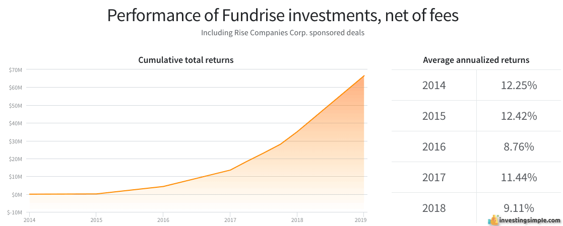 Historical performance of the Fundrise crowdfunded real estate investing platform.