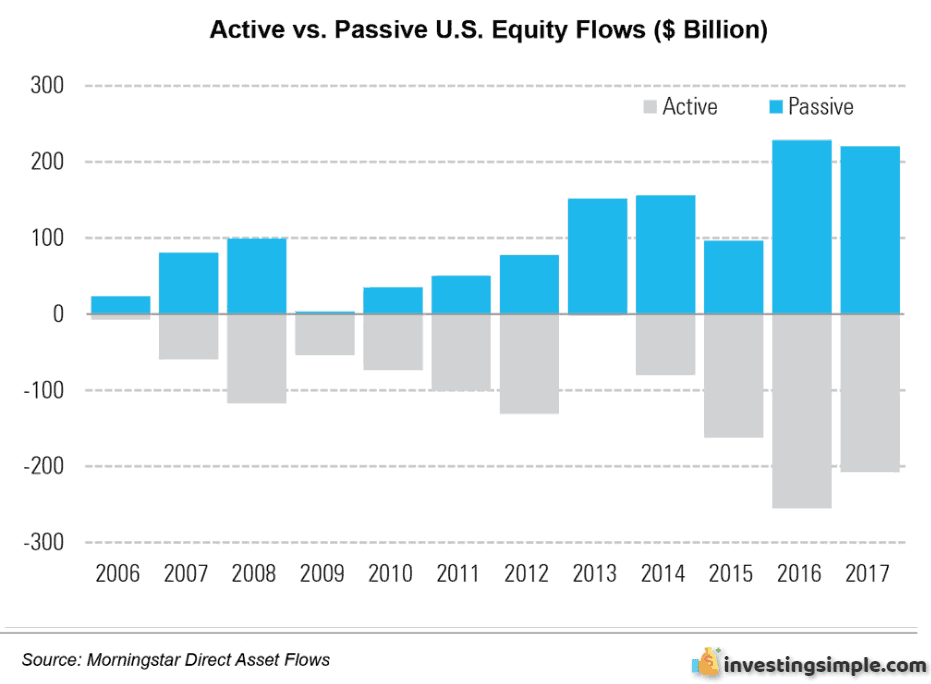 Active vs Passive fund flows. Net flows out of active funds and into passive funds over the last decade.
