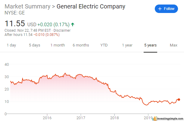 General Electric stock has been hit hard in recent years