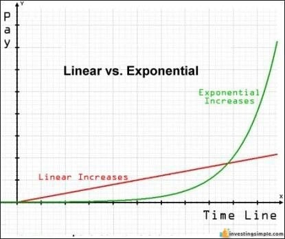Most people are familiar with linear growth, and the reason they do not understand compound interest is because that is exponential growth.