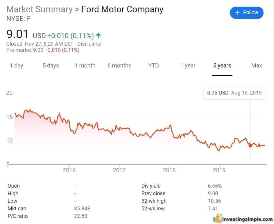 How to Buy Ford Stock