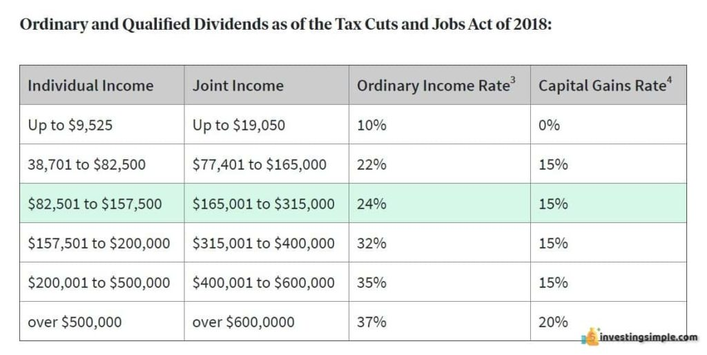 fundrise tax rate