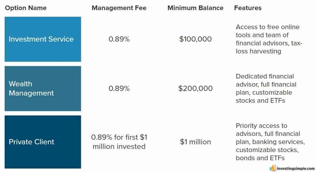 Personal Capital Investment Tiers