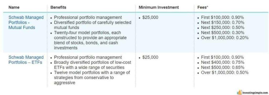 Schwab managed portfolio fees and account minimums