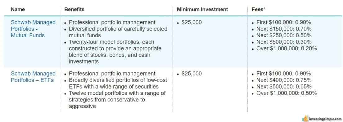 Schwab managed portfolio fees and account minimums