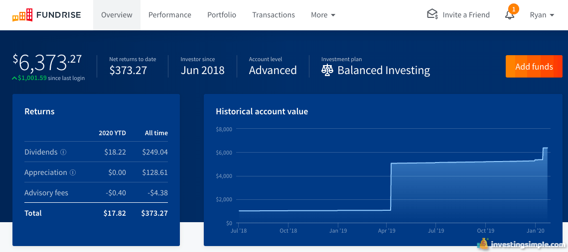 Here's an update on my $5,000 Fundrise investment I started back in June of 2018.