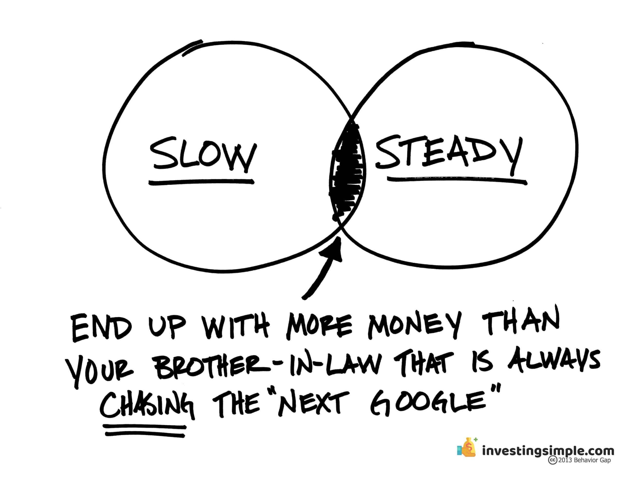 Passive Investing