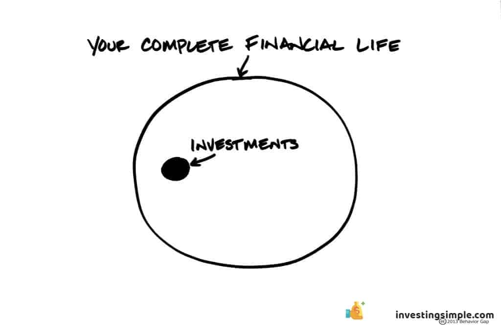 Your Investments