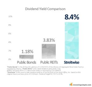 Streitwise Dividends