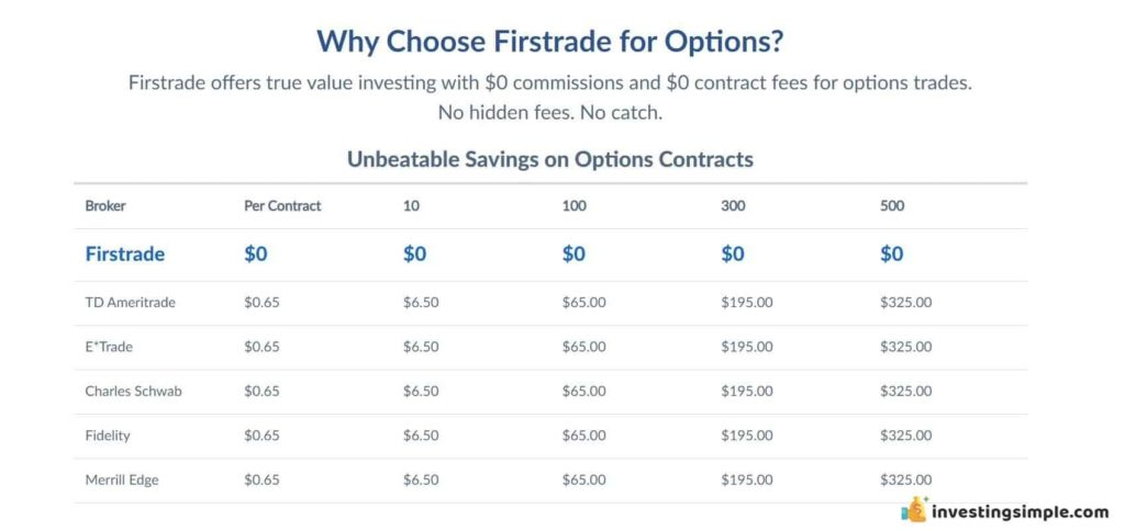 firstrade options