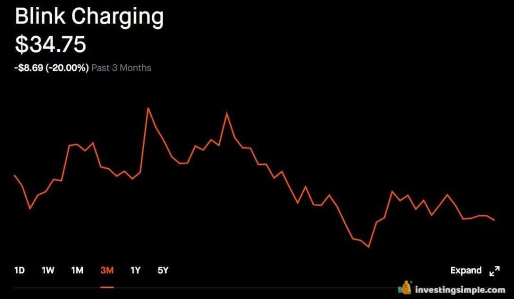 blink charging stock