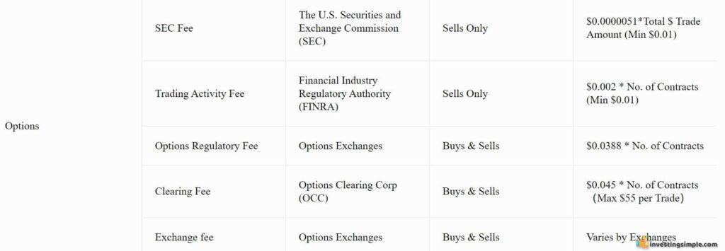 moomoo options fees