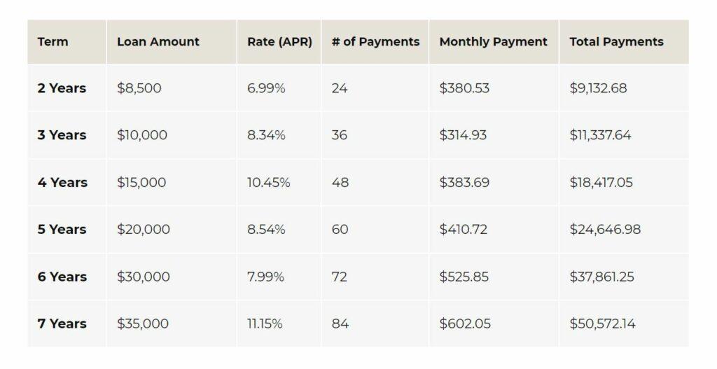 personalloans rates