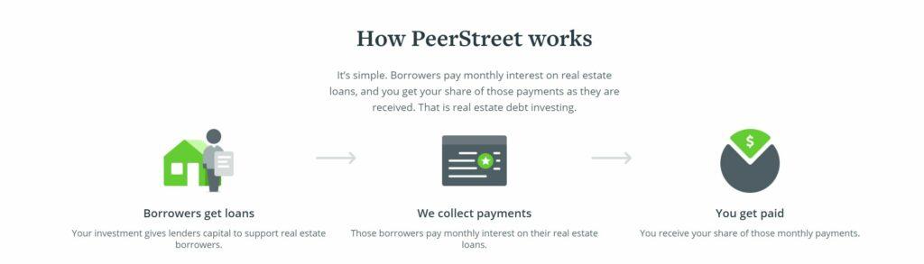 how peerstreet works
