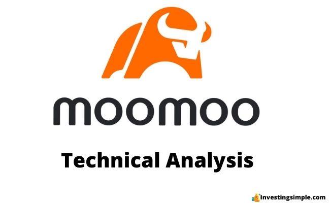 moomoo technical analysis featured image